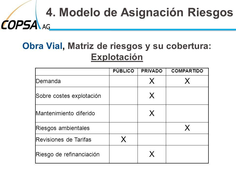 Obra Vial, Matriz de riesgos y su cobertura: Explotación 4. Modelo de Asignación Riesgos PÚBLICOPRIVADOCOMPARTIDO Demanda XX Sobre costes explotación
