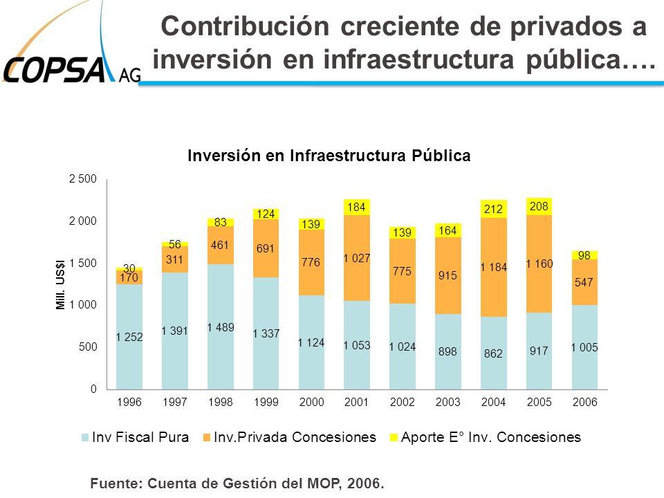 Contribución creciente de privados a inversión en infraestructura pública…. Fuente: Cuenta de Gestión del MOP, 2006.