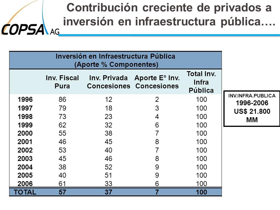 Contribución creciente de privados a inversión en infraestructura pública…. Inversión en Infraestructura Pública (Aporte % Componentes) Inv. Fiscal Pu