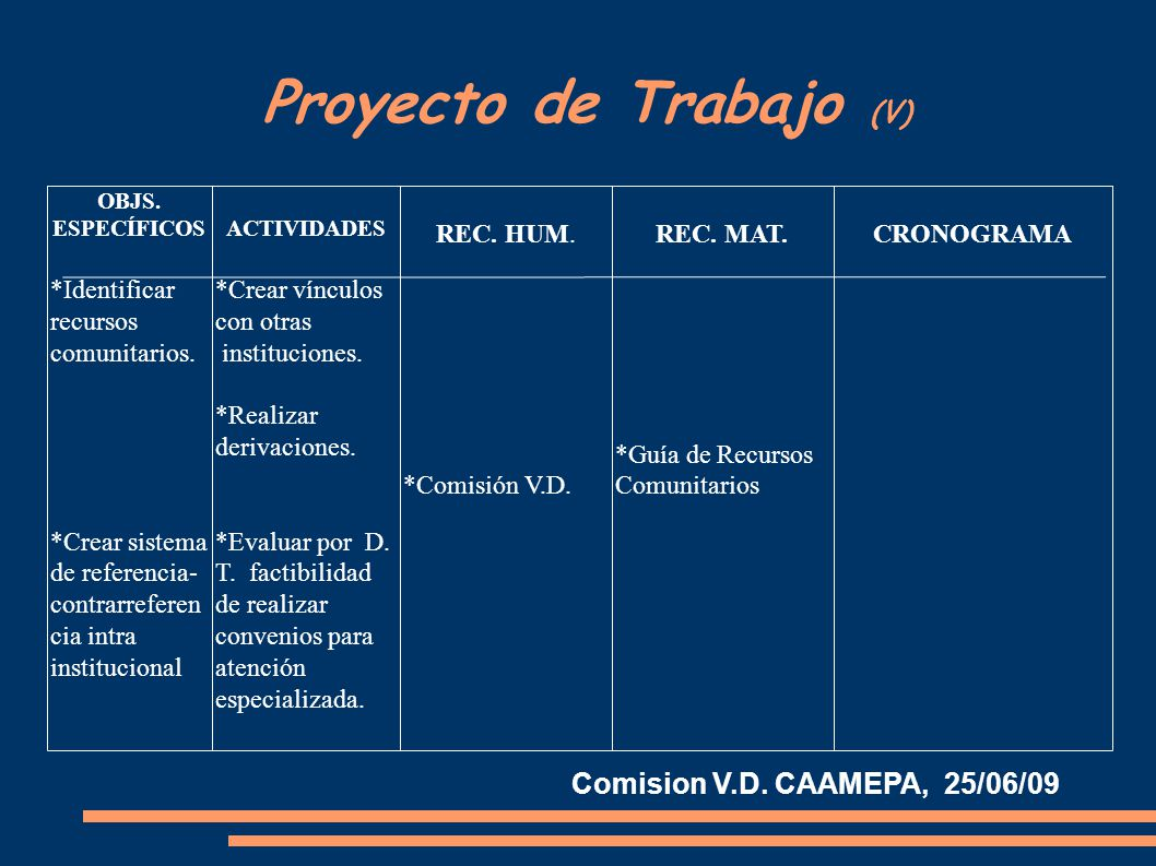 Proyecto de Trabajo (V) OBJS. ESPECÍFICOS *Identificar recursos comunitarios.