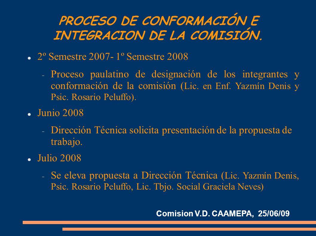 PROCESO DE CONFORMACIÓN E INTEGRACION DE LA COMISIÓN.