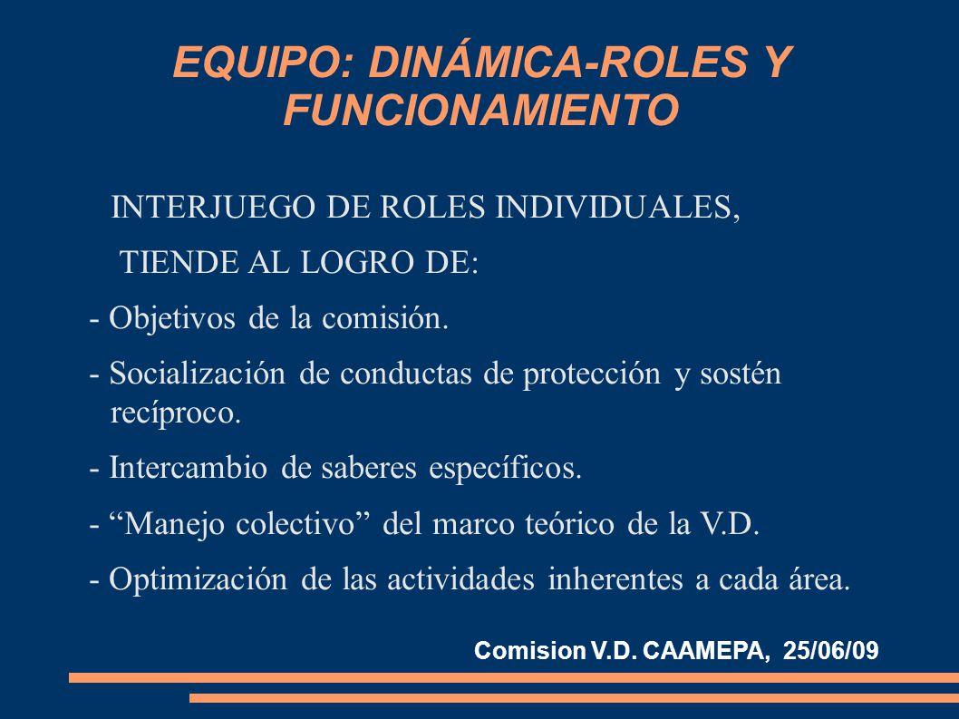 EQUIPO: DINÁMICA-ROLES Y FUNCIONAMIENTO INTERJUEGO DE ROLES INDIVIDUALES, TIENDE AL LOGRO DE: - Objetivos de la comisión.