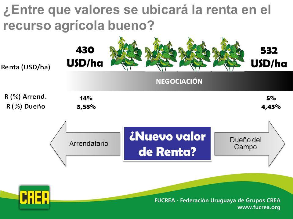 14% 3,58% 5% 4,43% 430 USD/ha 532 USD/ha ¿Nuevo valor de Renta? ¿Entre que valores se ubicará la renta en el recurso agrícola bueno?