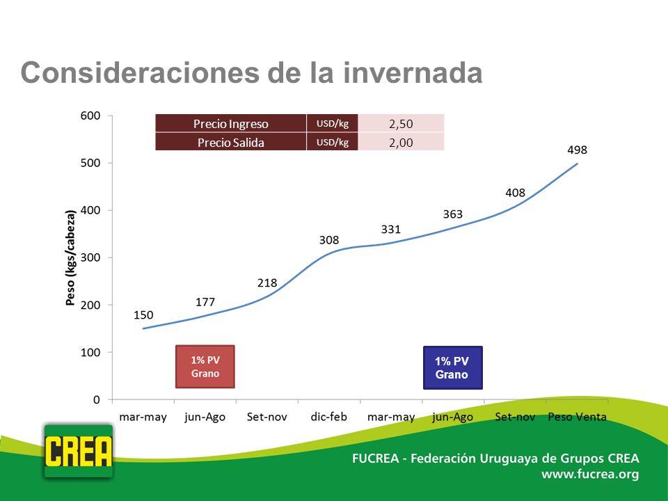 Consideraciones de la invernada 1% PV Grano Precio Ingreso USD/kg 2,50 Precio Salida USD/kg 2,00