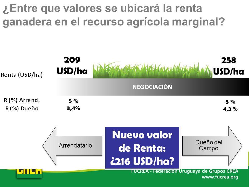 ¿Entre que valores se ubicará la renta ganadera en el recurso agrícola marginal? 5 % 3,4% 5 % 4,3 % 209 USD/ha 258 USD/ha Nuevo valor de Renta: ¿216 U