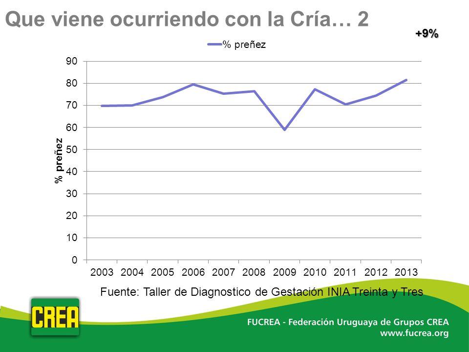 Fuente: Taller de Diagnostico de Gestación INIA Treinta y Tres +9% Que viene ocurriendo con la Cría… 2