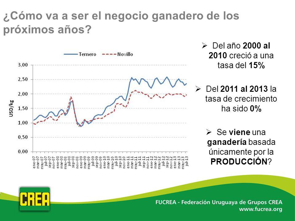 ¿Cómo va a ser el negocio ganadero de los próximos años? Del año 2000 al 2010 creció a una tasa del 15% Del 2011 al 2013 la tasa de crecimiento ha sid