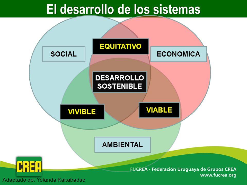 El desarrollo de los sistemas SOCIALECONOMICA AMBIENTAL EQUITATIVO VIVIBLE VIABLE DESARROLLO SOSTENIBLE Adaptado de: Yolanda Kakabadse