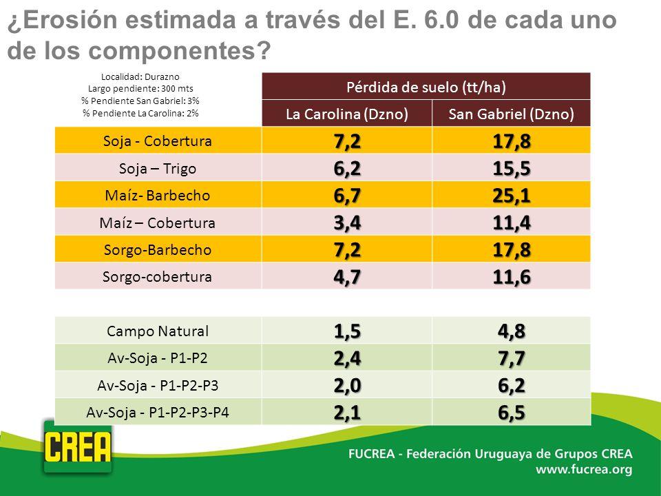 ¿Erosión estimada a través del E. 6.0 de cada uno de los componentes? Pérdida de suelo (tt/ha) La Carolina (Dzno)San Gabriel (Dzno) Soja - Cobertura7,