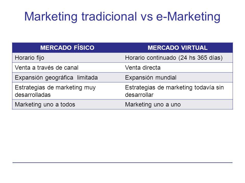 Marketing tradicional vs e-Marketing MERCADO FÍSICOMERCADO VIRTUAL Horario fijoHorario continuado (24 hs 365 días) Venta a través de canalVenta direct