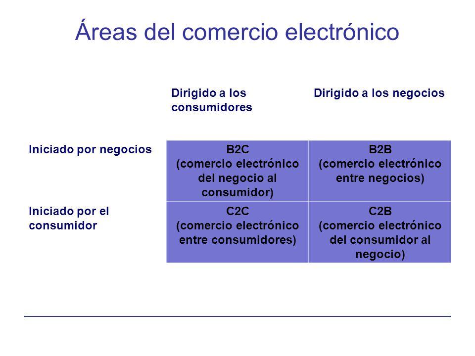 Áreas del comercio electrónico Dirigido a los consumidores Dirigido a los negocios Iniciado por negociosB2C (comercio electrónico del negocio al consu