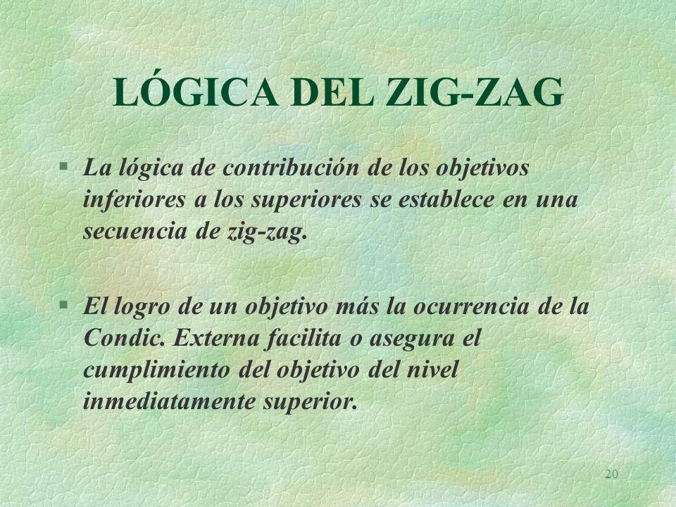 20 LÓGICA DEL ZIG-ZAG §La lógica de contribución de los objetivos inferiores a los superiores se establece en una secuencia de zig-zag.