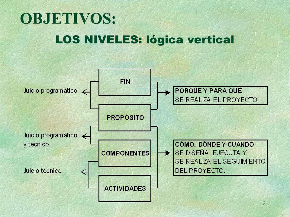 9 LOS NIVELES: lógica vertical OBJETIVOS: