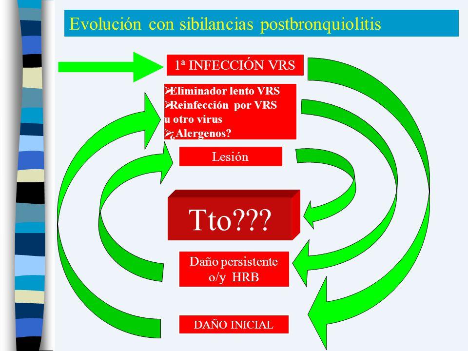 Evolución con sibilancias postbronquiolitis DAÑO INICIAL Daño persistente o/y HRB Tto??? Lesión Eliminador lento VRS Reinfección por VRS u otro virus