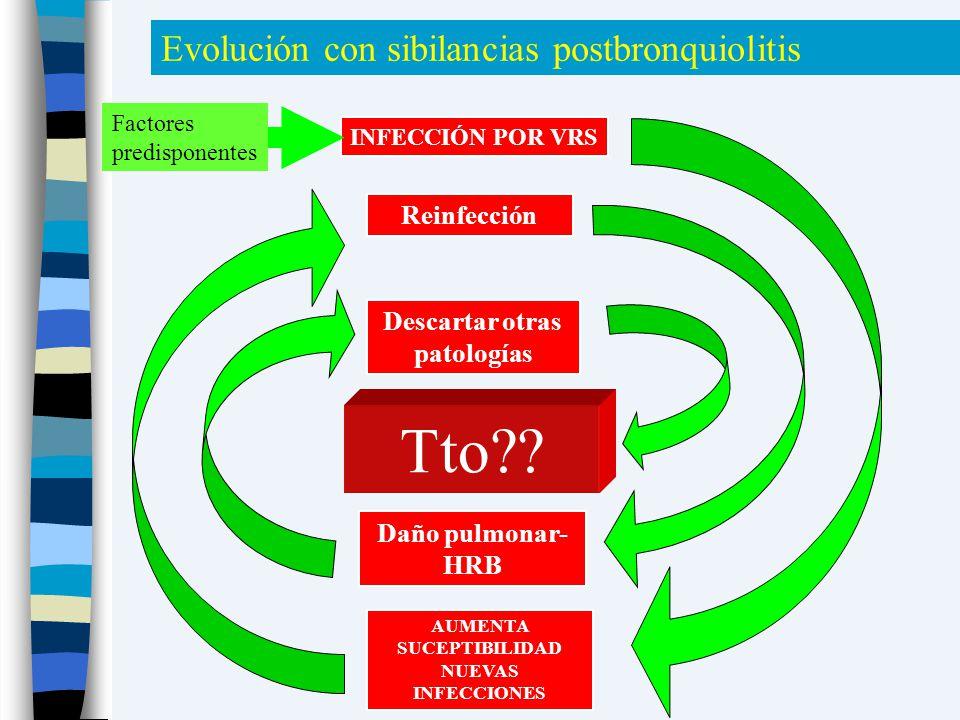 AUMENTA SUCEPTIBILIDAD NUEVAS INFECCIONES Daño pulmonar- HRB Tto?? Descartar otras patologías Reinfección INFECCIÓN POR VRS Evolución con sibilancias