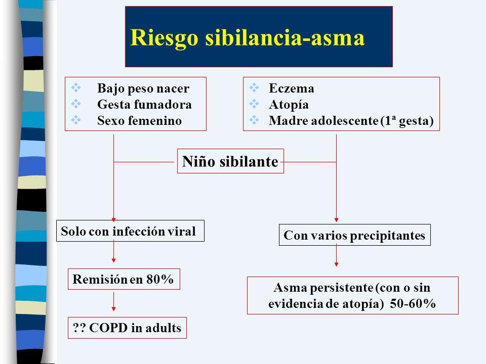 Riesgo sibilancia-asma Bajo peso nacer Gesta fumadora Sexo femenino Eczema Atopía Madre adolescente (1ª gesta) Niño sibilante Solo con infección viral