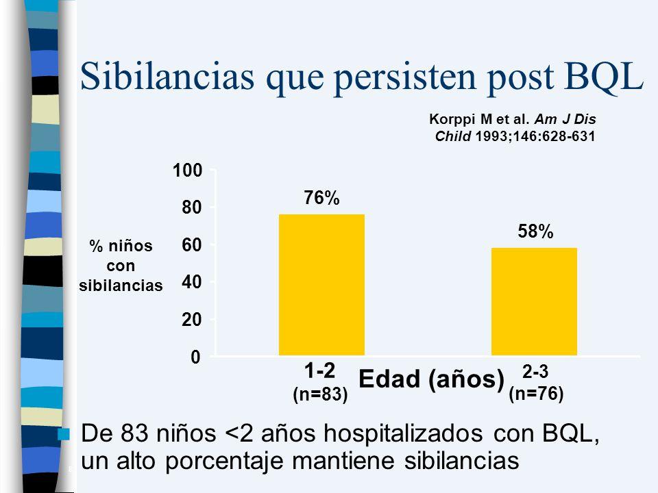 Sibilancias que persisten post BQL De 83 niños <2 años hospitalizados con BQL, un alto porcentaje mantiene sibilancias Korppi M et al. Am J Dis Child