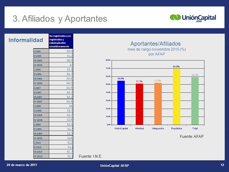 24 de marzo de 2011 UniónCapital AFAP 12 3. Afiliados y Aportantes Aportantes/Afiliados mes de cargo noviembre 2010 (%) por AFAP Fuente: I.N.E. Fuente