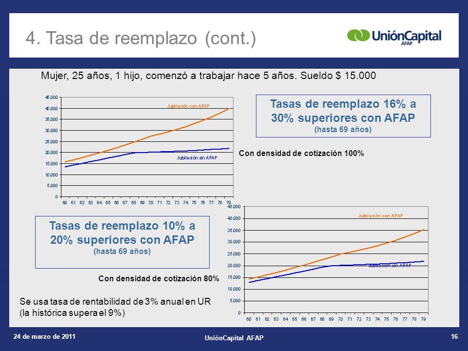 24 de marzo de 2011 UniónCapital AFAP 16 Mujer, 25 años, 1 hijo, comenzó a trabajar hace 5 años. Sueldo $ 15.000 Con densidad de cotización 100% Con d