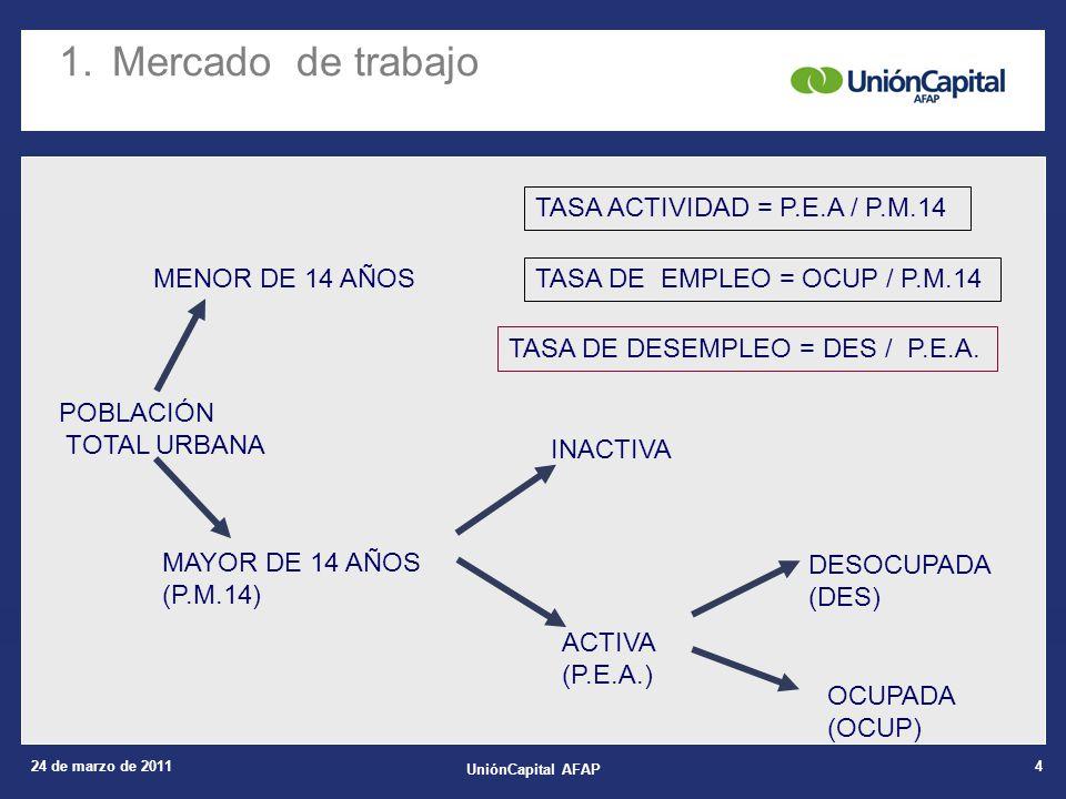 24 de marzo de 2011 UniónCapital AFAP 4 POBLACIÓN TOTAL URBANA MENOR DE 14 AÑOS MAYOR DE 14 AÑOS (P.M.14) INACTIVA ACTIVA (P.E.A.) DESOCUPADA (DES) OC