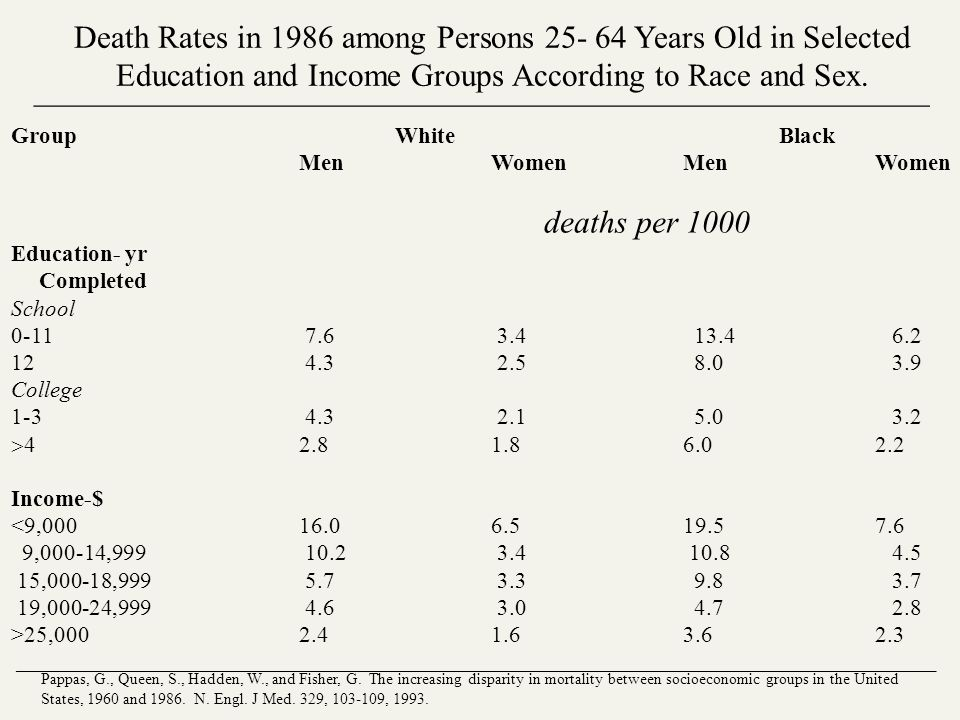 Death Rates in 1986 among Persons 25- 64 Years Old in Selected Education and Income Groups According to Race and Sex. ________________________________