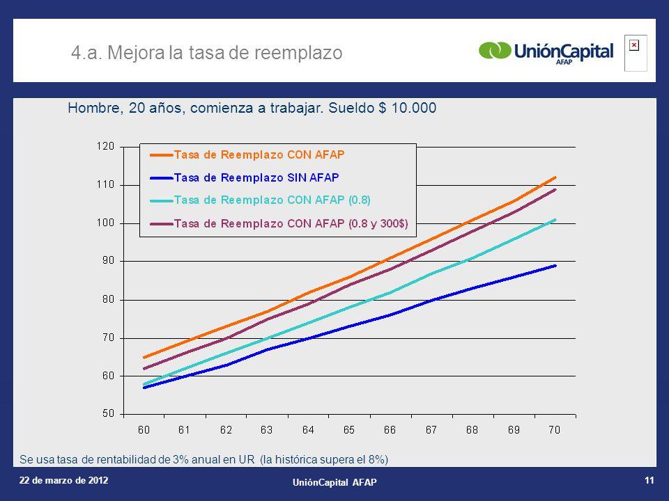 22 de marzo de 2012 UniónCapital AFAP 11 Hombre, 20 años, comienza a trabajar.