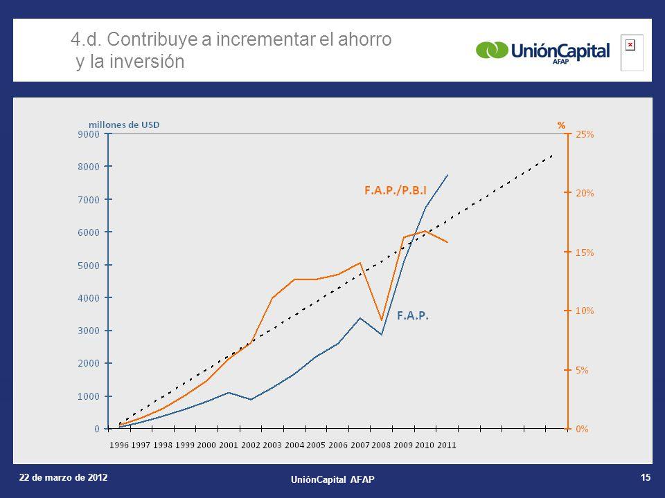 22 de marzo de 2012 UniónCapital AFAP 15 4.d. Contribuye a incrementar el ahorro y la inversión