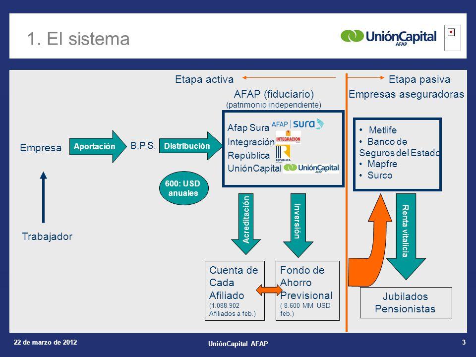 22 de marzo de 2012 UniónCapital AFAP 3 1. El sistema Empresa Aportación B.P.S.