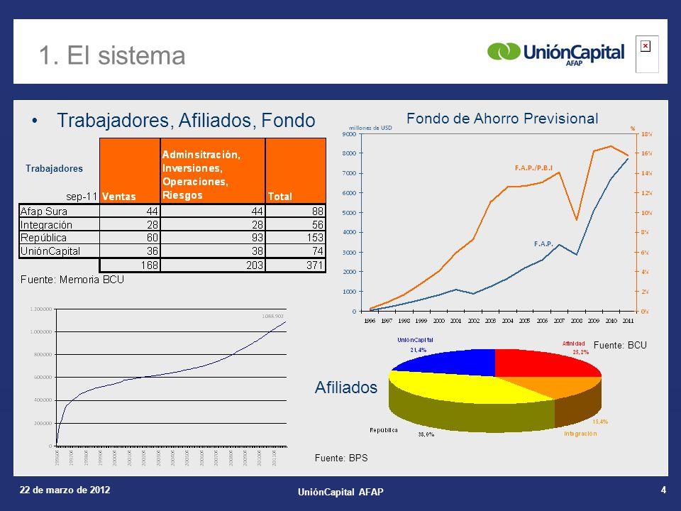 22 de marzo de 2012 UniónCapital AFAP 4 Trabajadores, Afiliados, Fondo 1.