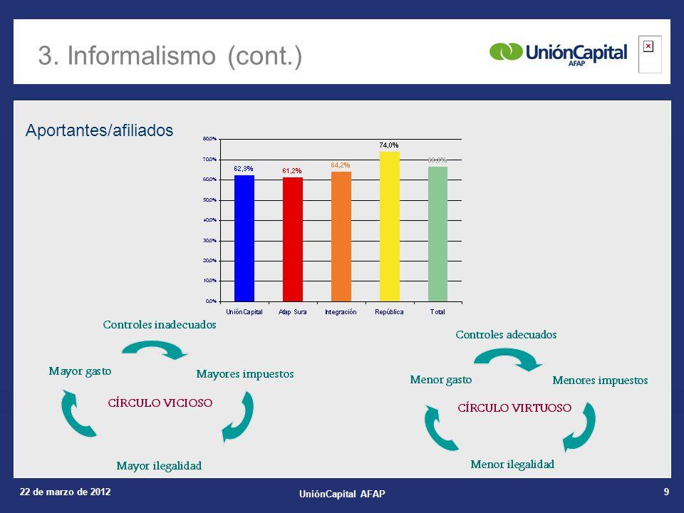 22 de marzo de 2012 UniónCapital AFAP 9 3. Informalismo (cont.) Aportantes/afiliados