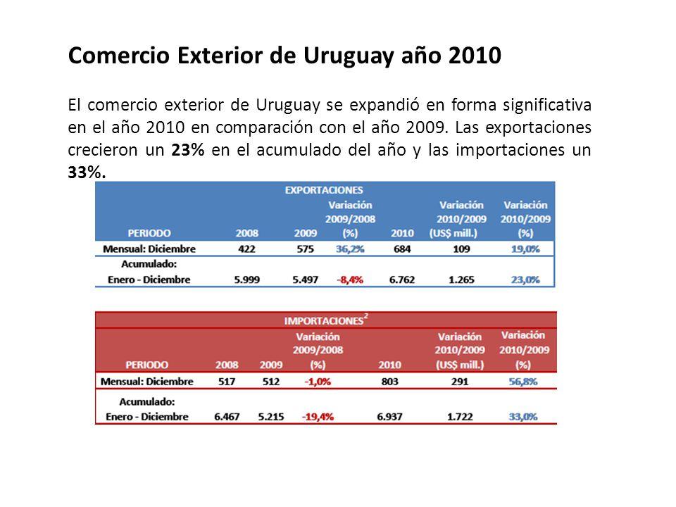 Comercio Exterior de Uruguay año 2010 El comercio exterior de Uruguay se expandió en forma significativa en el año 2010 en comparación con el año 2009