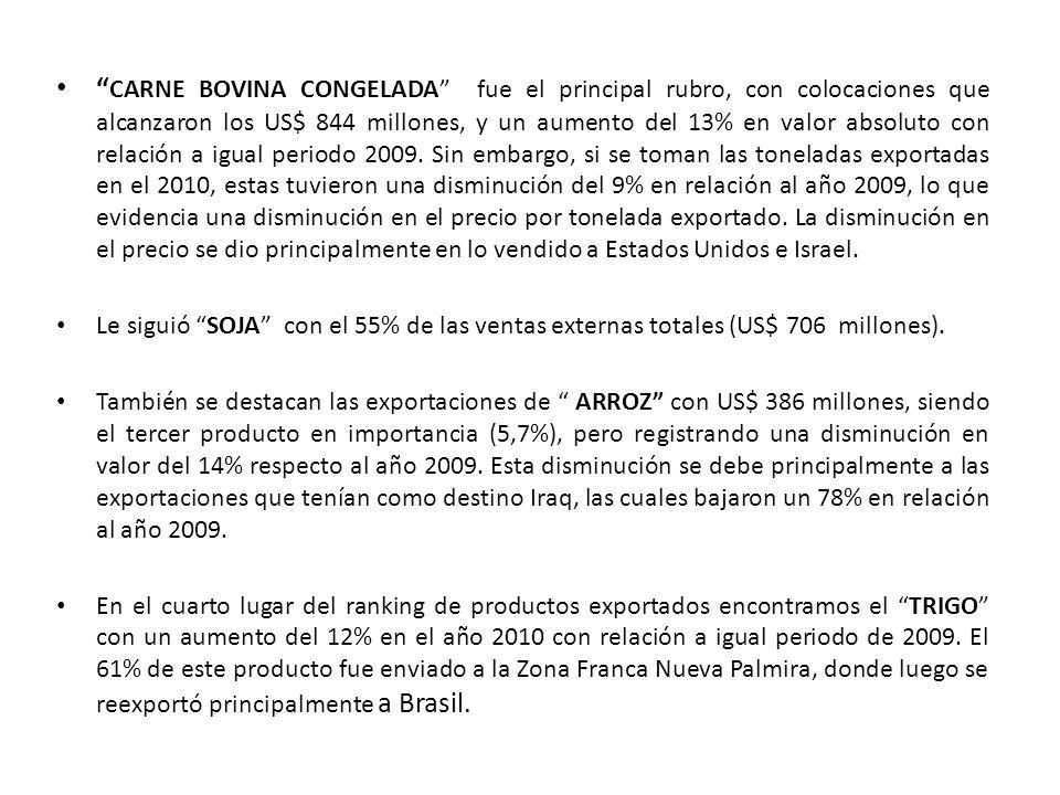 CARNE BOVINA CONGELADA fue el principal rubro, con colocaciones que alcanzaron los US$ 844 millones, y un aumento del 13% en valor absoluto con relaci