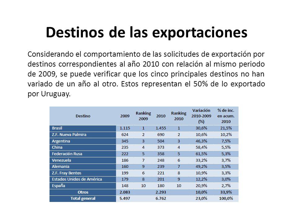 Considerando el comportamiento de las solicitudes de exportación por destinos correspondientes al año 2010 con relación al mismo periodo de 2009, se p