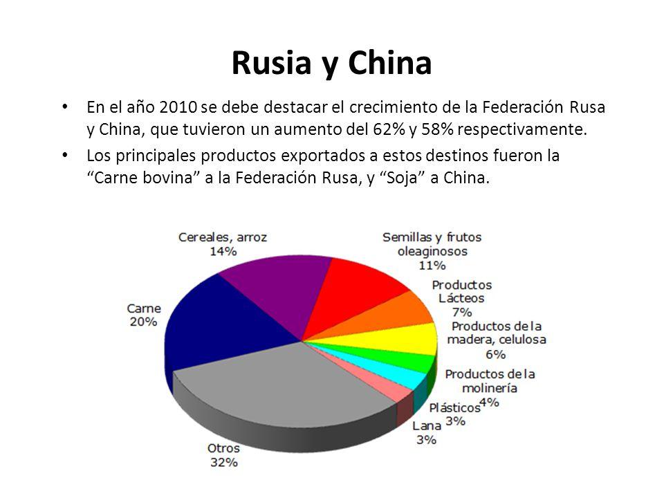 En el año 2010 se debe destacar el crecimiento de la Federación Rusa y China, que tuvieron un aumento del 62% y 58% respectivamente. Los principales p