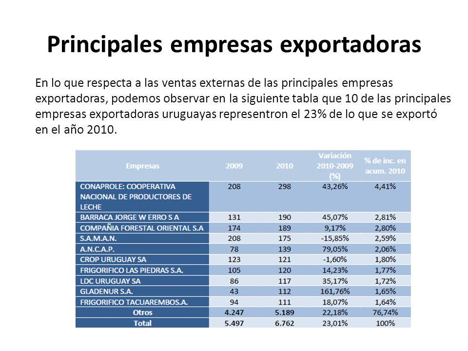Principales empresas exportadoras En lo que respecta a las ventas externas de las principales empresas exportadoras, podemos observar en la siguiente
