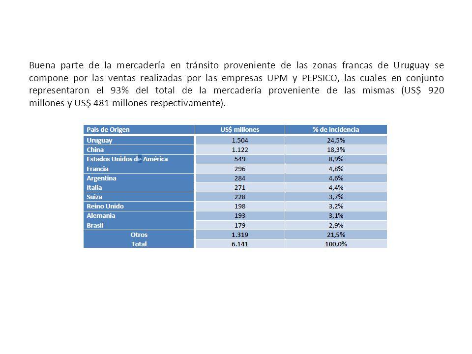 Buena parte de la mercadería en tránsito proveniente de las zonas francas de Uruguay se compone por las ventas realizadas por las empresas UPM y PEPSI