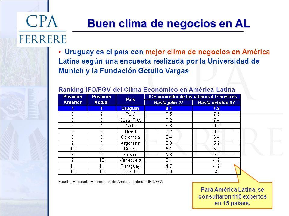 Buen clima de negocios en AL Uruguay es el país con mejor clima de negocios en América Latina según una encuesta realizada por la Universidad de Munich y la Fundación Getulio Vargas Fuente: Encuesta Económica de América Latina – IFO/FGV Ranking IFO/FGV del Clima Económico en América Latina Para América Latina, se consultaron 110 expertos en 15 países.
