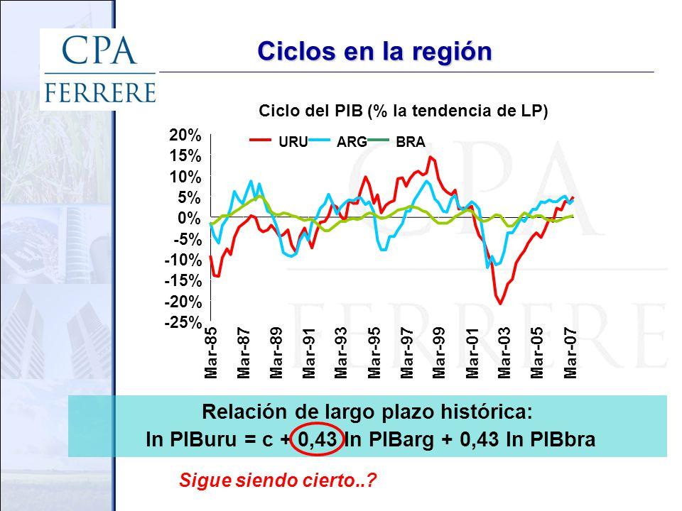 Ciclos en la región Relación de largo plazo histórica: ln PIBuru = c + 0,43 ln PIBarg + 0,43 ln PIBbra Ciclo del PIB (% la tendencia de LP) -25% -20% -15% -10% -5% 0% 5% 10% 15% 20% Mar-85Mar-87Mar-89 Mar-91Mar-93 Mar-95Mar-97Mar-99Mar-01Mar-03 Mar-05 Mar-07 URUARGBRA Sigue siendo cierto..