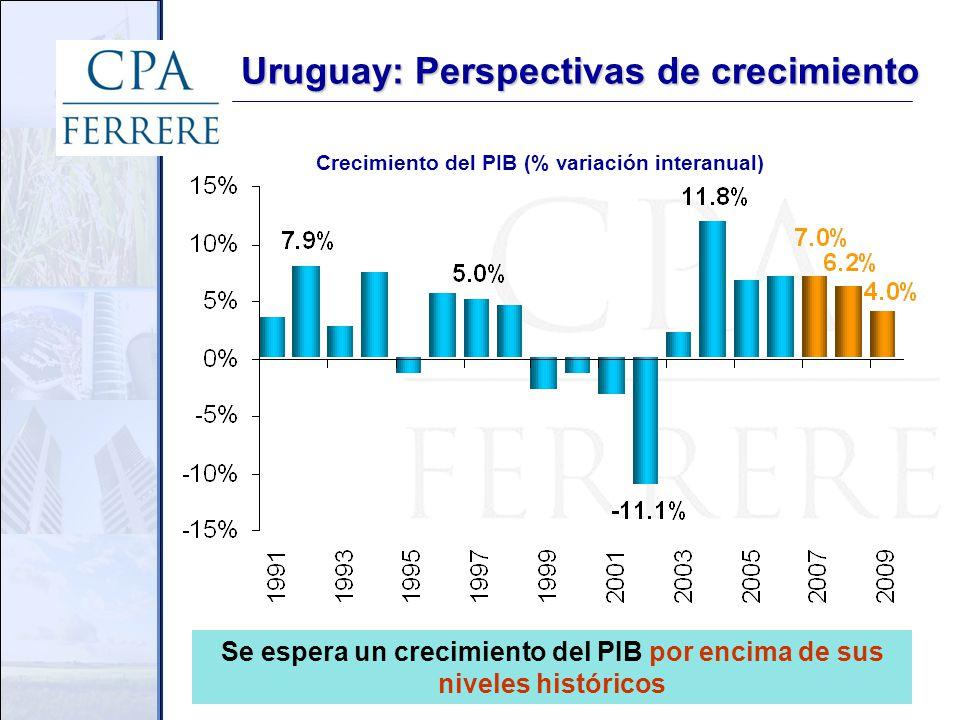 Uruguay: Perspectivas de crecimiento Crecimiento del PIB (% variación interanual) Se espera un crecimiento del PIB por encima de sus niveles históricos