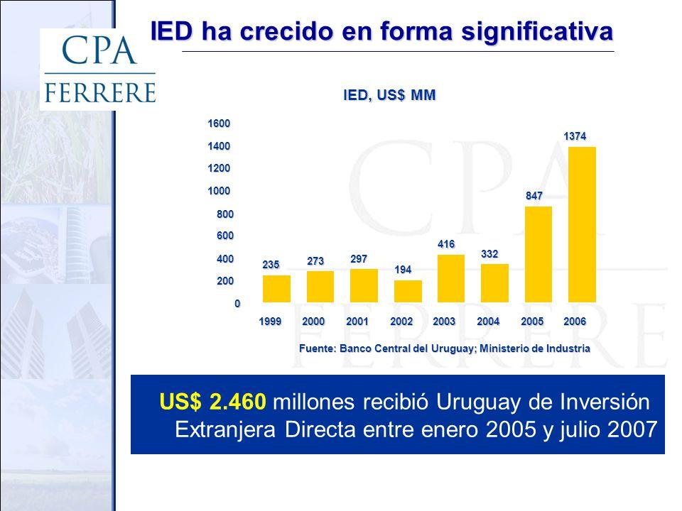 IED, US$ MM 235 273 297 194 416 332 847 1374 0 200 400 600 800 1000 1200 1400 1600 1999200020012002200320042005 2006 Fuente: Banco Central del Uruguay; Ministerio de Industria IED ha crecido en forma significativa US$ 2.460 millones recibió Uruguay de Inversión Extranjera Directa entre enero 2005 y julio 2007
