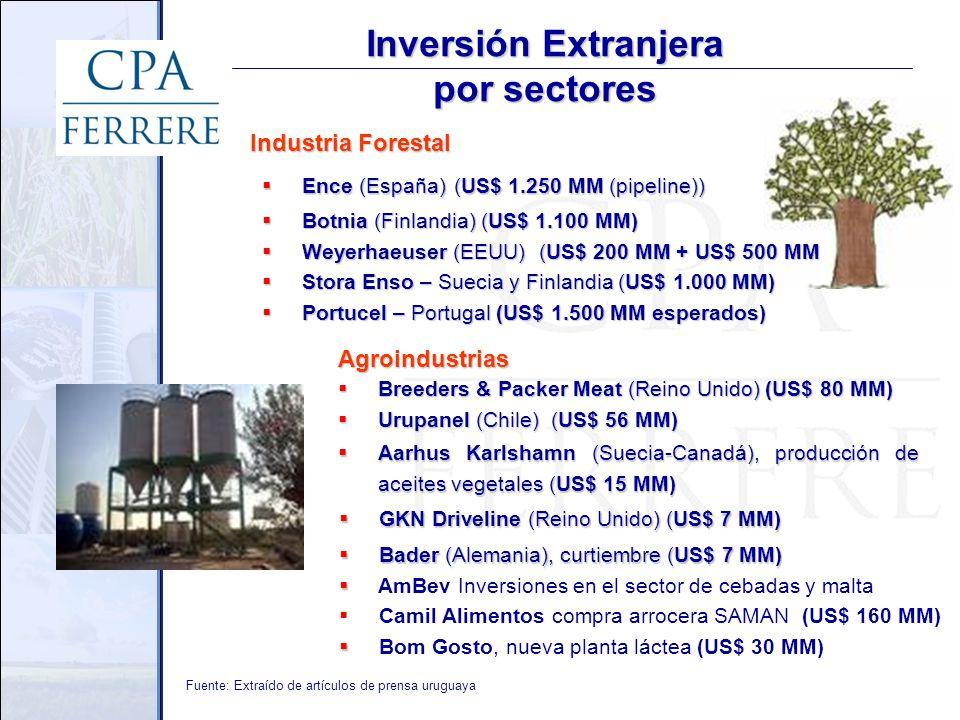 Industria Forestal Inversión Extranjera por sectores Ence (España)(US$ 1.250 MM (pipeline)) Ence (España)(US$ 1.250 MM (pipeline)) Botnia (Finlandia) (US$ 1.100 MM) Botnia (Finlandia) (US$ 1.100 MM) Weyerhaeuser (EEUU) (US$ 200 MM + US$ 500 MM Weyerhaeuser (EEUU) (US$ 200 MM + US$ 500 MM Stora Enso – Suecia y Finlandia (US$ 1.000 MM) Stora Enso – Suecia y Finlandia (US$ 1.000 MM) Portucel – Portugal (US$ 1.500 MM esperados) Portucel – Portugal (US$ 1.500 MM esperados) Breeders & Packer Meat (Reino Unido) (US$ 80 MM) Breeders & Packer Meat (Reino Unido) (US$ 80 MM) Urupanel (Chile) (US$ 56 MM) Urupanel (Chile) (US$ 56 MM) GKN Driveline (Reino Unido) (US$ 7 MM) GKN Driveline (Reino Unido) (US$ 7 MM) Aarhus Karlshamn (Suecia-Canadá), producción de aceites vegetales (US$ 15 MM) Aarhus Karlshamn (Suecia-Canadá), producción de aceites vegetales (US$ 15 MM) Fuente: Extraído de artículos de prensa uruguaya Agroindustrias Bader (Alemania), curtiembre (US$ 7 MM) Bader (Alemania), curtiembre (US$ 7 MM) AmBev Inversiones en el sector de cebadas y malta Camil Alimentos compra arrocera SAMAN (US$ 160 MM) Bom Gosto, nueva planta láctea (US$ 30 MM)