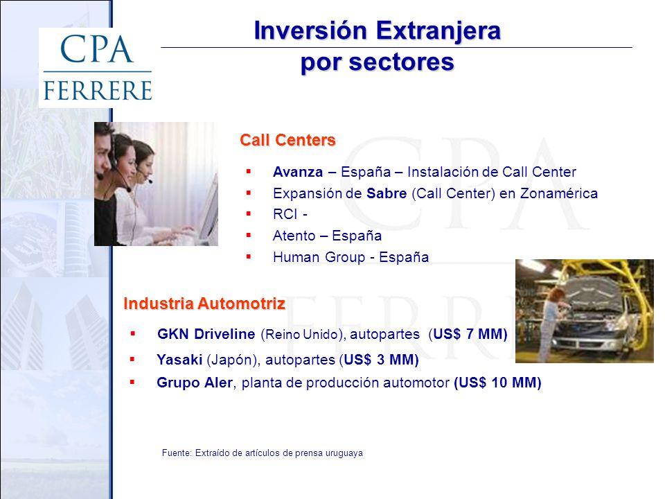 Inversión Extranjera por sectores Yasaki (Japón), autopartes (US$ 3 MM) Grupo Aler, planta de producción automotor (US$ 10 MM) GKN Driveline ( Reino Unido ), autopartes (US$ 7 MM) Avanza – España – Instalación de Call Center Expansión de Sabre (Call Center) en Zonamérica RCI - Atento – España Human Group - España Fuente: Extraído de artículos de prensa uruguaya Call Centers Industria Automotriz