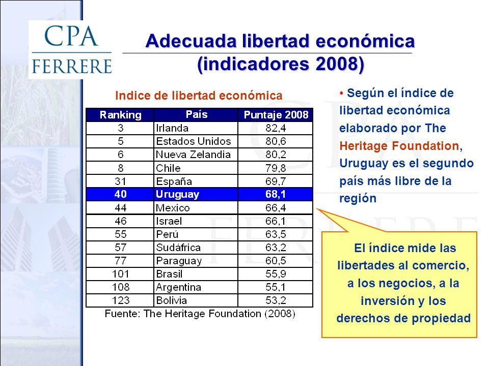 Adecuada libertad económica (indicadores 2008) Según el índice de libertad económica elaborado por The Heritage Foundation, Uruguay es el segundo país más libre de la región Indice de libertad económica El índice mide las libertades al comercio, a los negocios, a la inversión y los derechos de propiedad