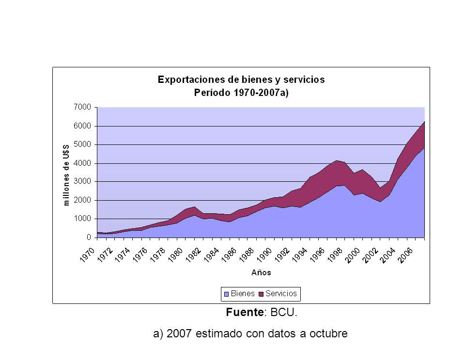 Fuente: BCU. a) 2007 estimado con datos a octubre