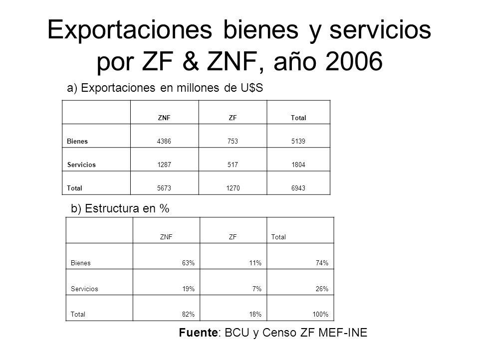 Exportaciones bienes y servicios por ZF & ZNF, año 2006 ZNFZFTotal Bienes43867535139 Servicios12875171804 Total567312706943 Fuente: BCU y Censo ZF MEF-INE a) Exportaciones en millones de U$S b) Estructura en % ZNFZFTotal Bienes63%11%74% Servicios19%7%26% Total82%18%100%