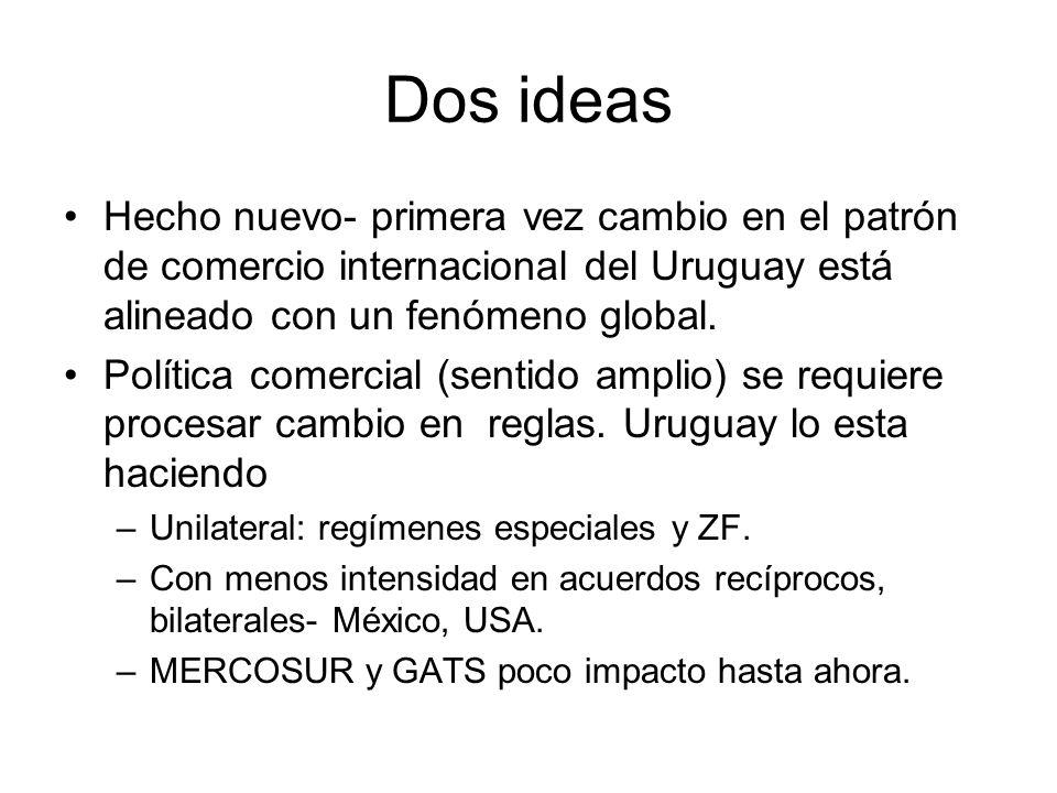 Dos ideas Hecho nuevo- primera vez cambio en el patrón de comercio internacional del Uruguay está alineado con un fenómeno global.