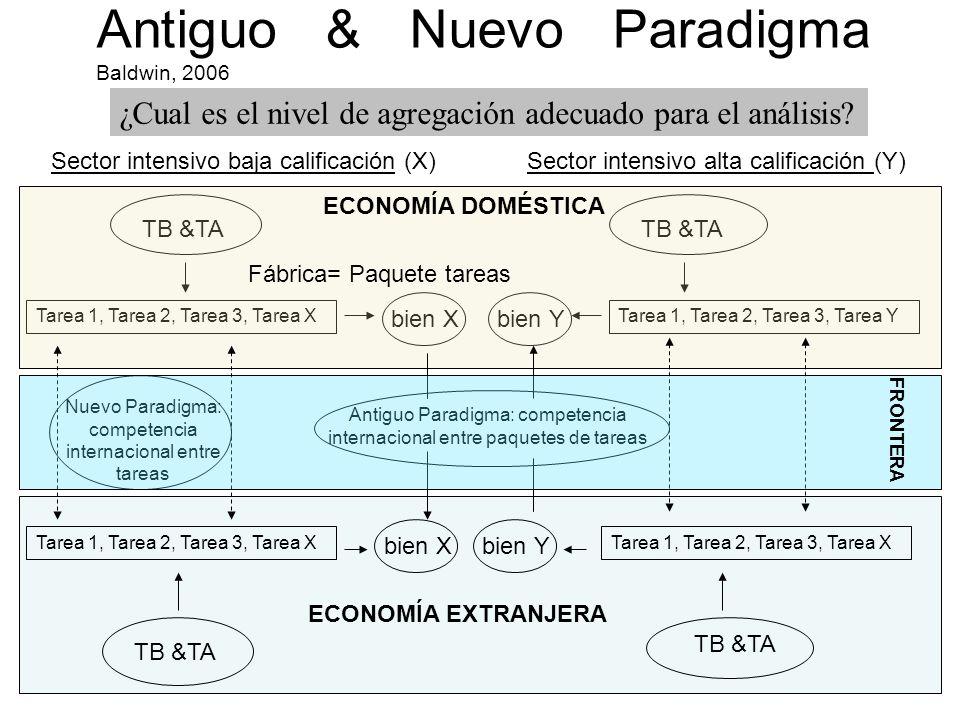 Sector intensivo baja calificación (X)Sector intensivo alta calificación (Y) TB &TA Antiguo & Nuevo Paradigma Baldwin, 2006 ¿Cual es el nivel de agregación adecuado para el análisis.