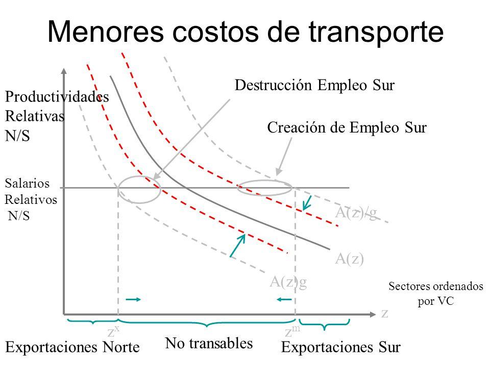 Menores costos de transporte Sectores ordenados por VC Salarios Relativos N/S A(z) z zxzx Exportaciones NorteExportaciones Sur A(z)/g A(z)g No transables zmzm Creación de Empleo Sur Destrucción Empleo Sur Productividades Relativas N/S