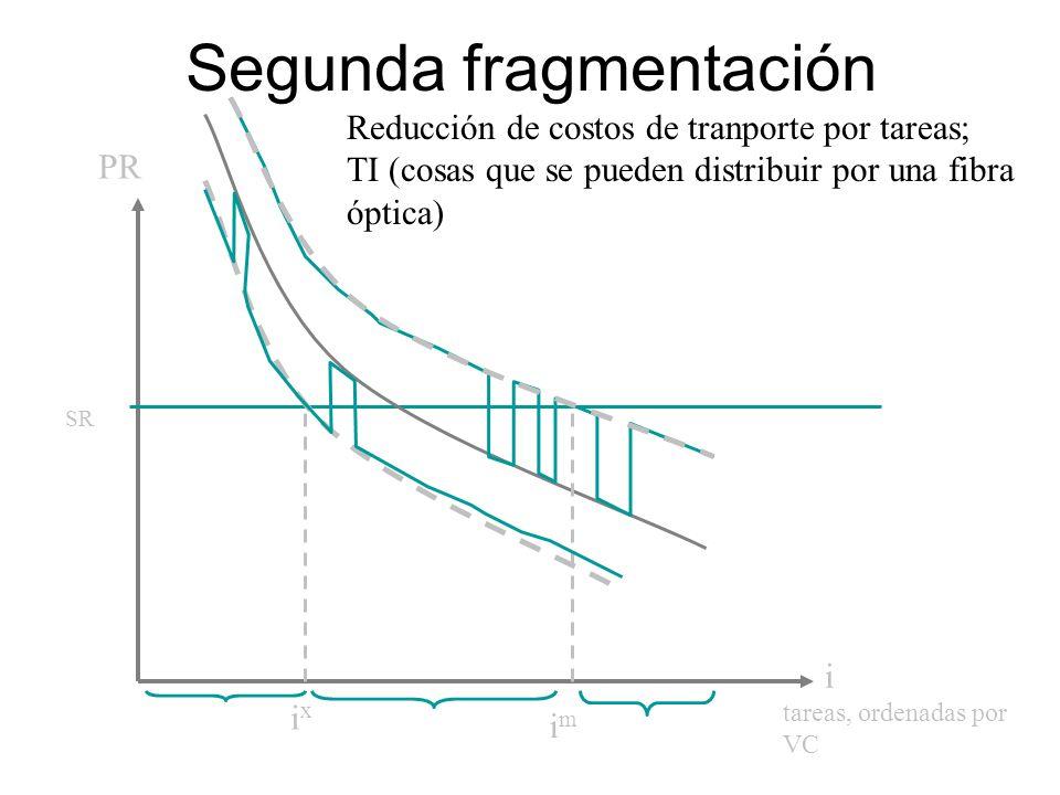 Segunda fragmentación tareas, ordenadas por VC PR i ixix SR Reducción de costos de tranporte por tareas; TI (cosas que se pueden distribuir por una fibra óptica) imim