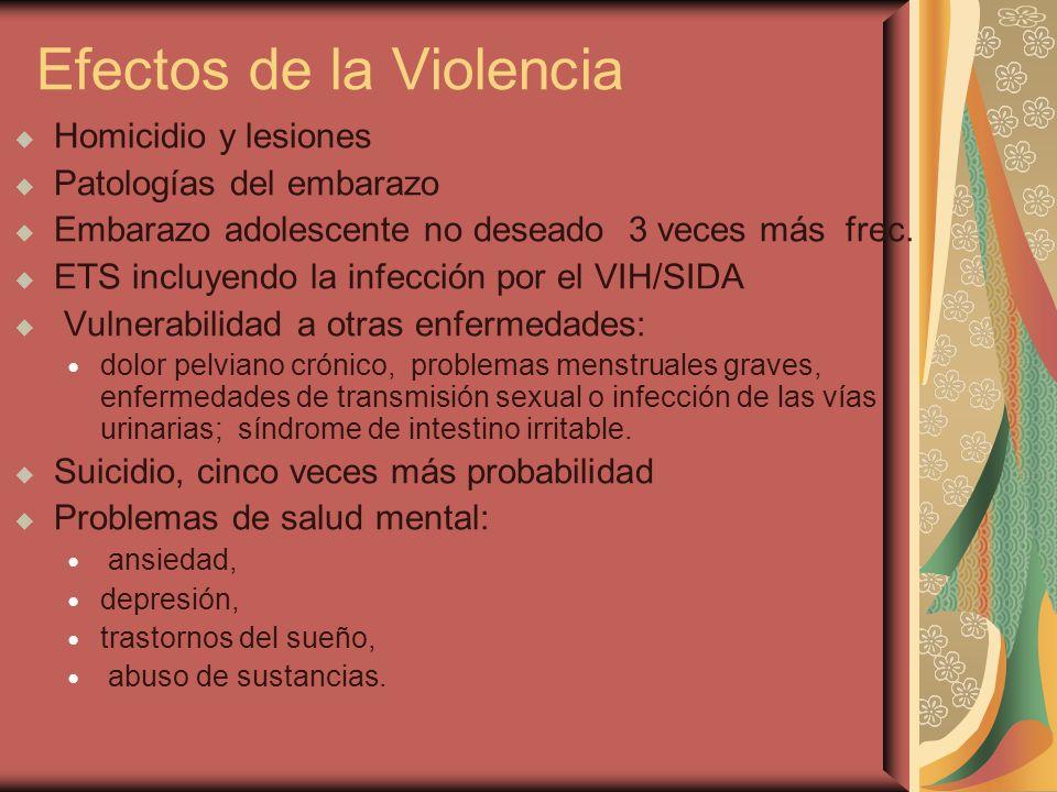 Efectos de la Violencia Homicidio y lesiones Patologías del embarazo Embarazo adolescente no deseado 3 veces más frec. ETS incluyendo la infección por
